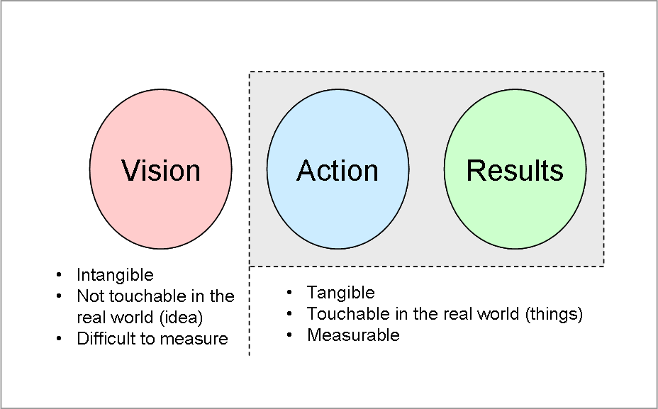 Vision Action Results