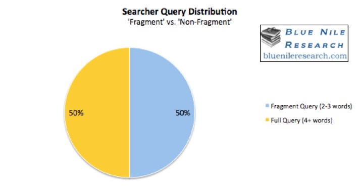 sk3 The Psychology Of The Web Searcher